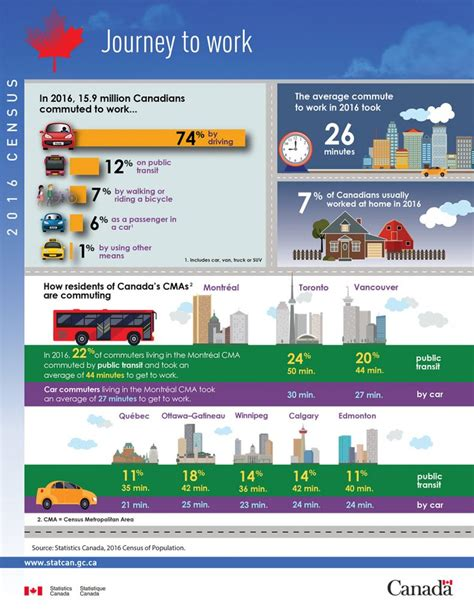 Sustainable transportation on the rise across the GTA