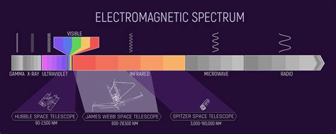 The Electromagnetic Spectrum (with Hubble, Webb, and