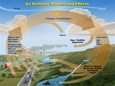 CPCB ENVIS | Control of Pollution