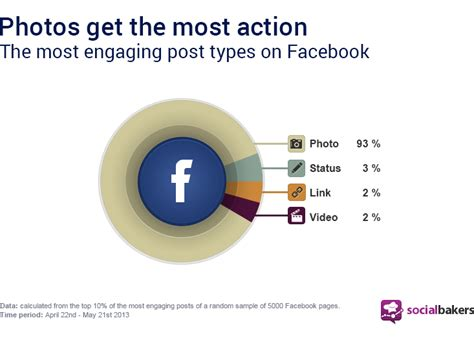 Photos Are 93% Of The Most Engaging Facebook Posts