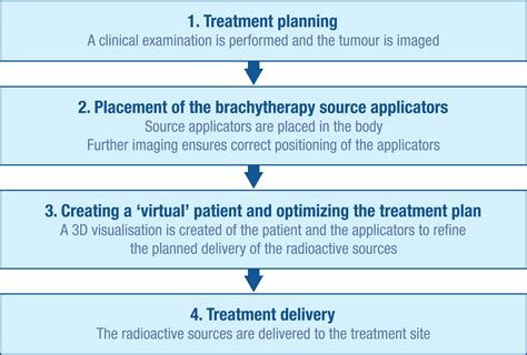 Brachytherapy; Implant Radiotherapy; Plaque Therapy