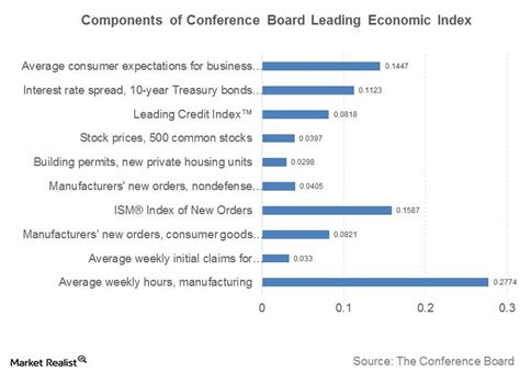 Tracking the Conference Board Leading Economic Index