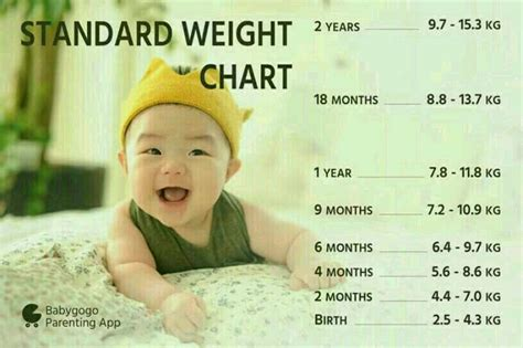 My Baby girls weight is 7kg & She is 11 month old