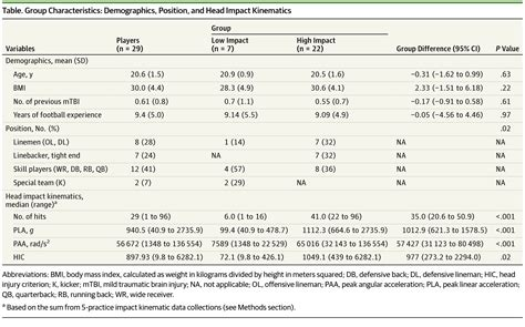 Association of Football Subconcussive Head Impacts With